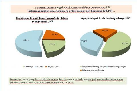 Survey Tentang Kecemasan Siswa Dalam Menghadapi UN