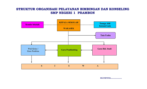 Tampilan Struktur Organisasi Pelayanan BK